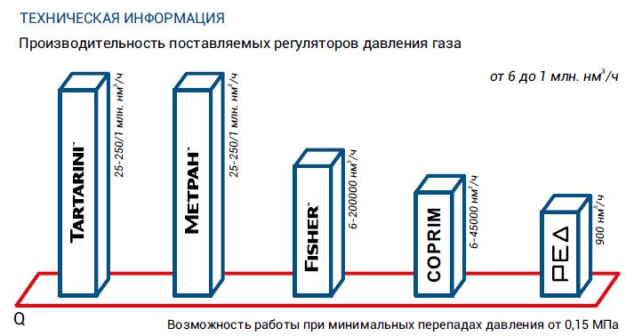 Регуляторы давления газа для ГРС, АГРС.